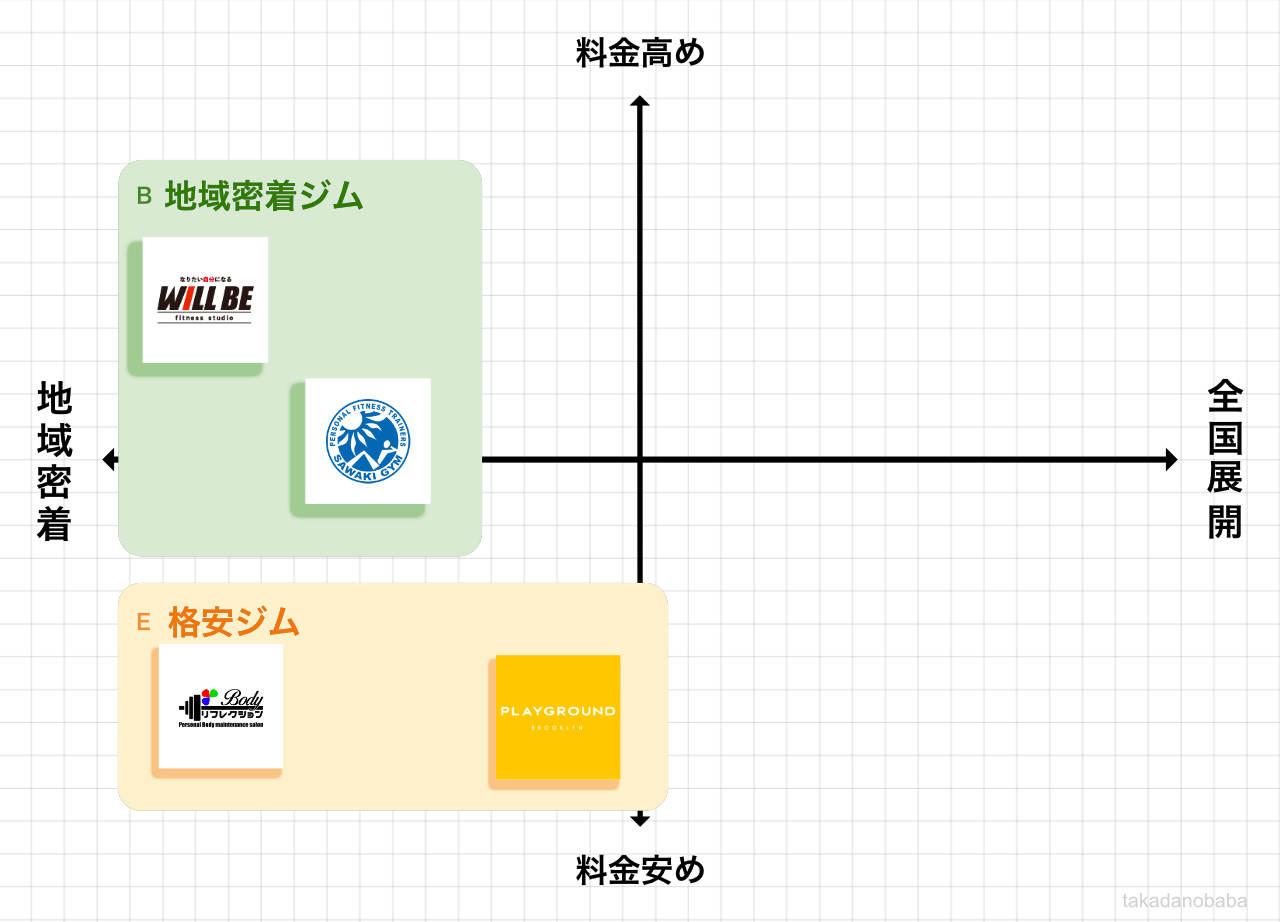 高田馬場のパーソナルジムポジションマップ
