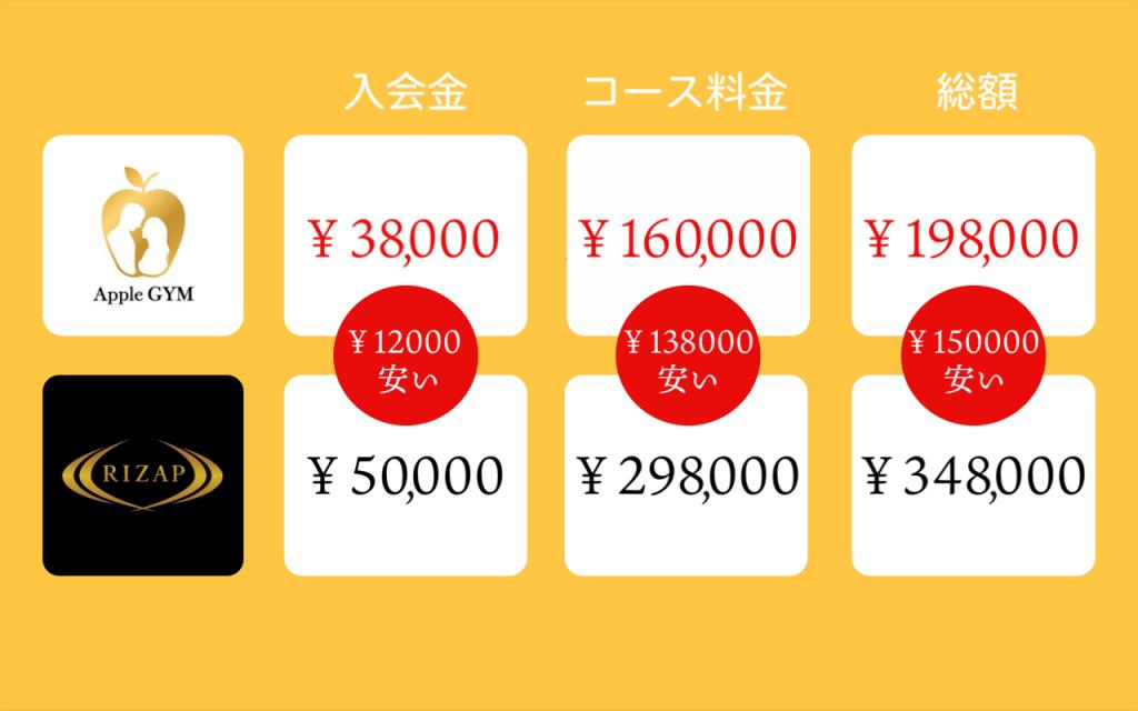 アップルジムの料金