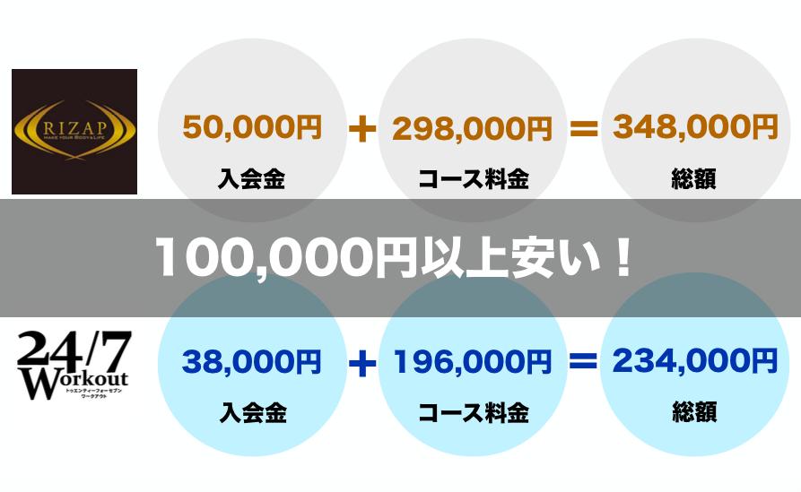 24/7ワークアウトはライザップより10万円以上安い