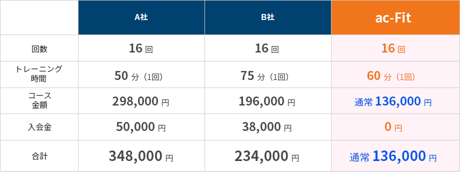 ac-fitの料金表