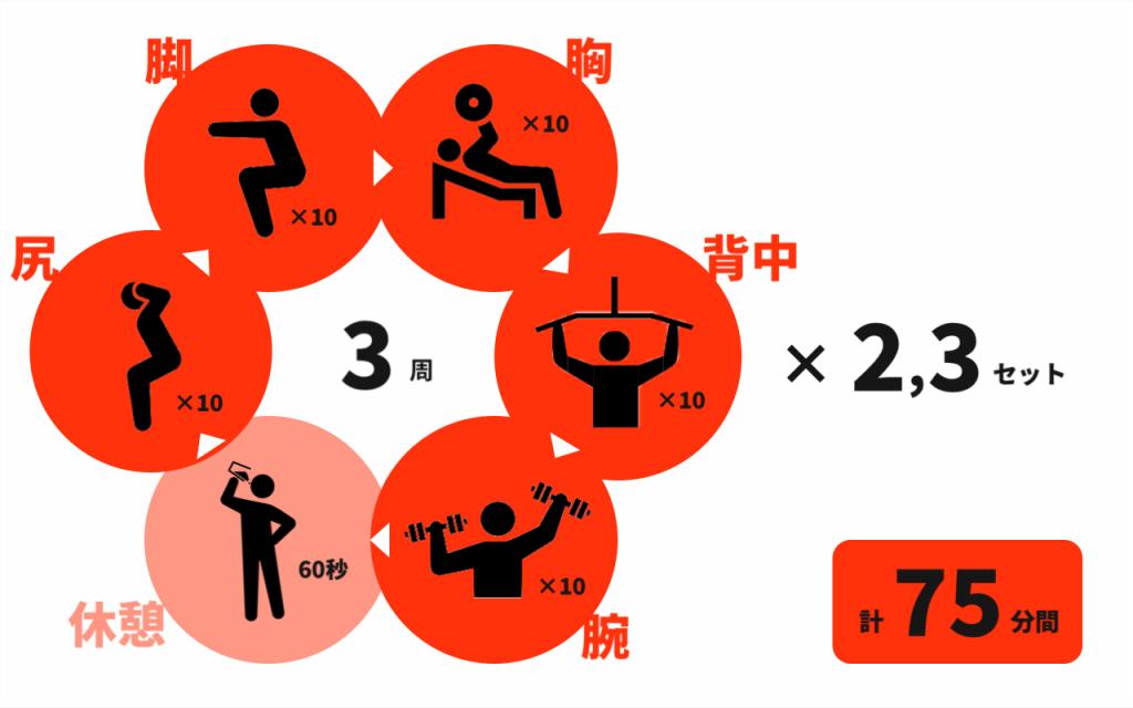 24/7ワークアウト(workout)のトレーニングについて トレーニングメニュー例
