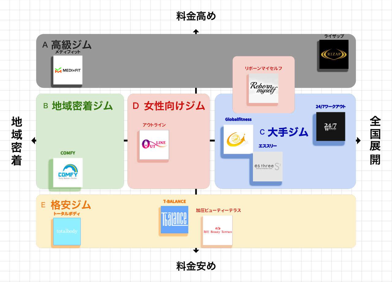 藤沢のパーソナルトレーニングジムポジションマップ