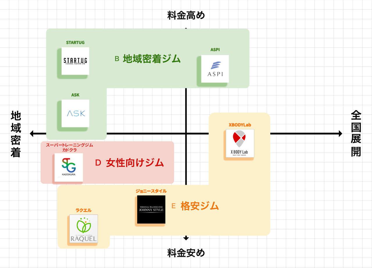 五反田のパーソナルトレーニングジムポジションマップ