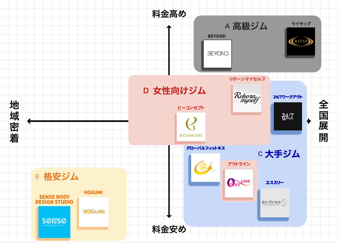 川崎のパーソナルトレーニングジムポジションマップ