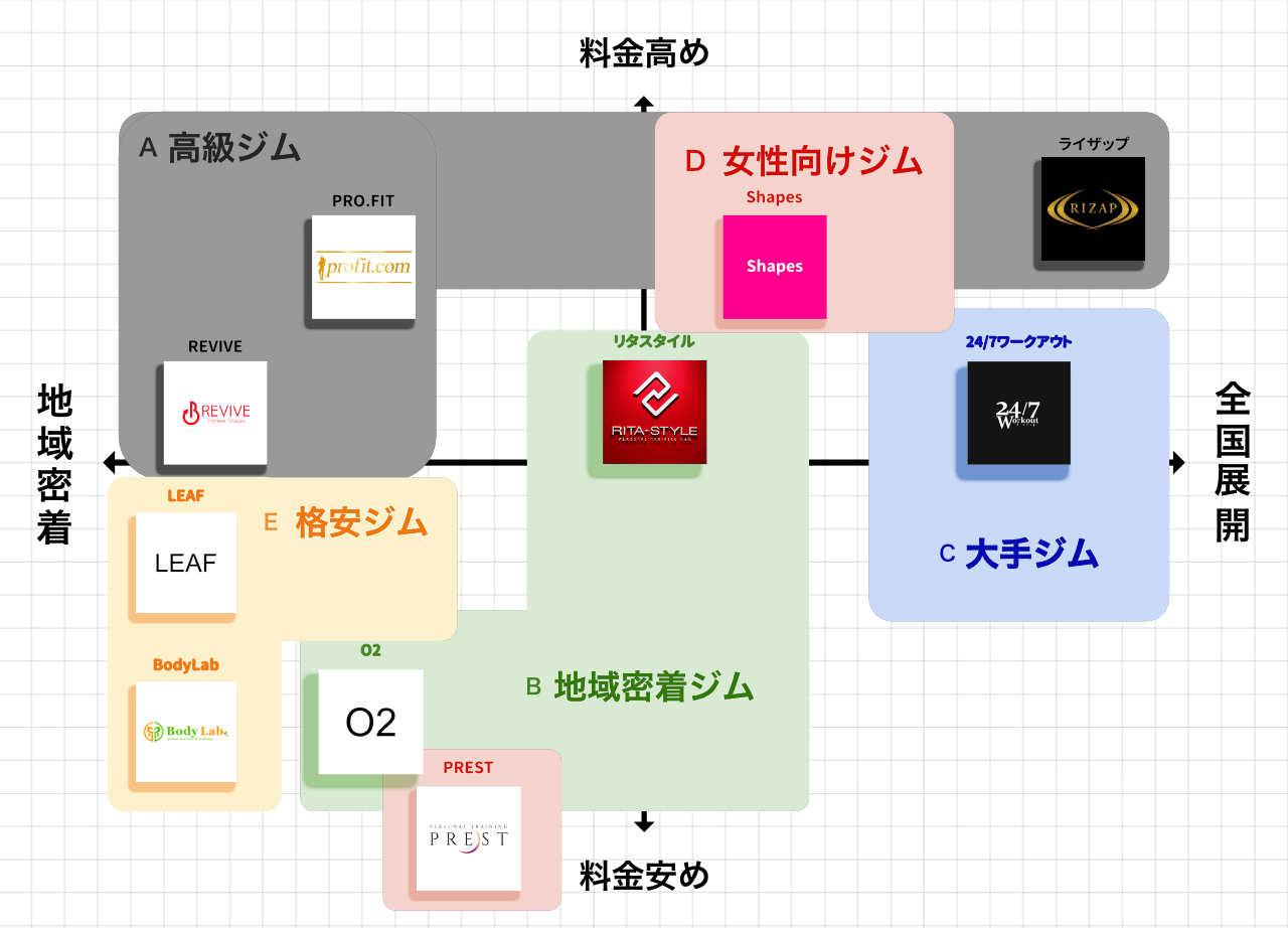 熊本のパーソナルトレーニングジムのポジションマップ