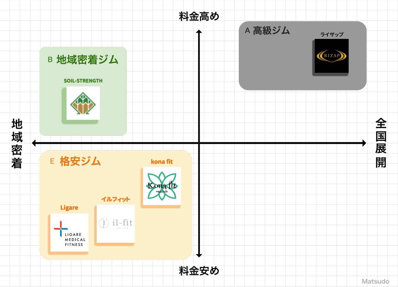 松戸のパーソナルジムポジションマップ