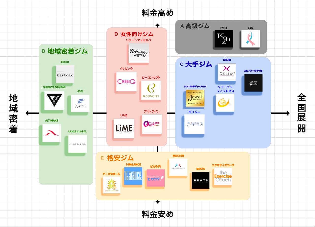 渋谷のパーソナルトレーニングジムポジションマップ
