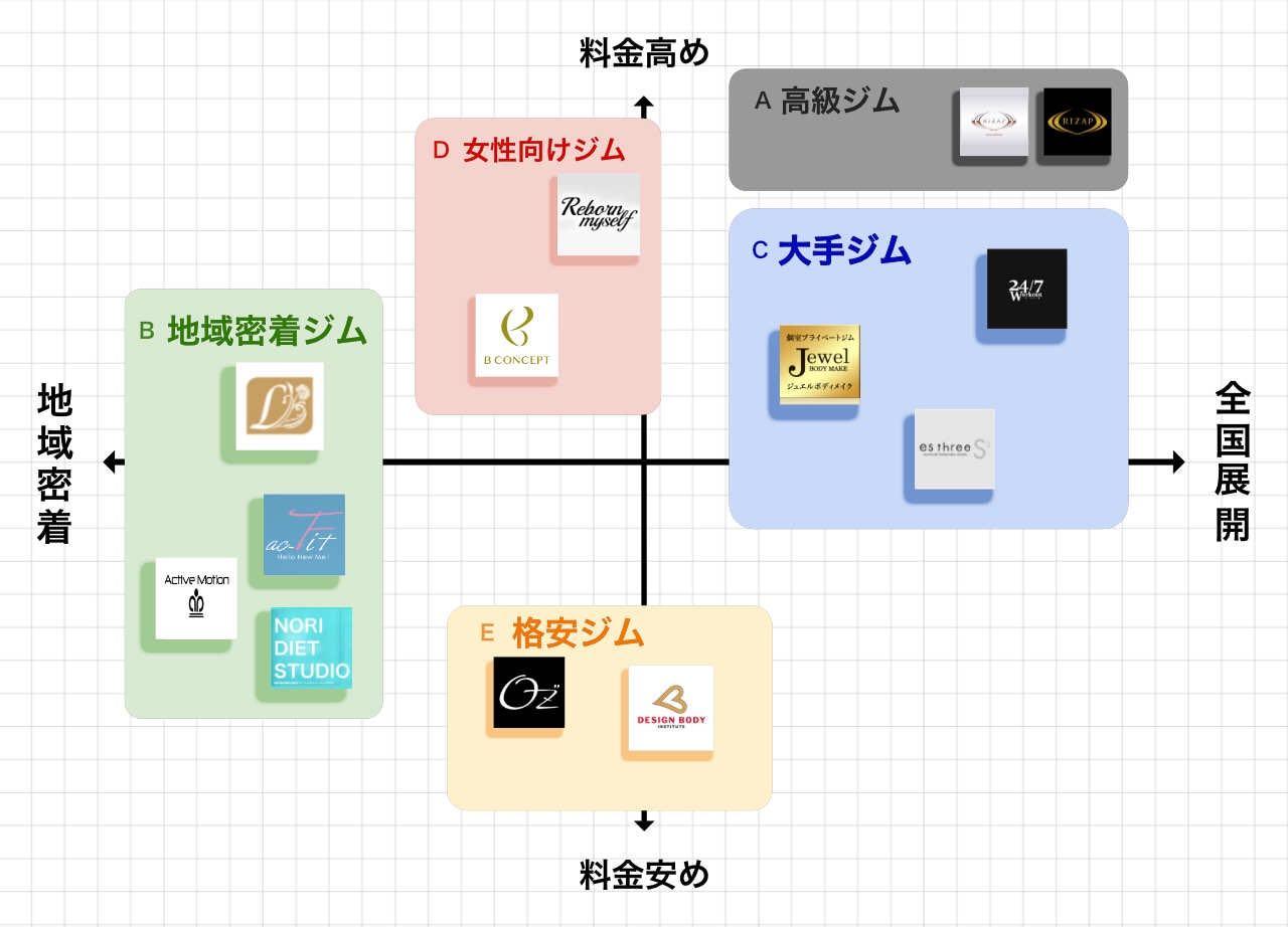 上野・御徒町のポジションマップ