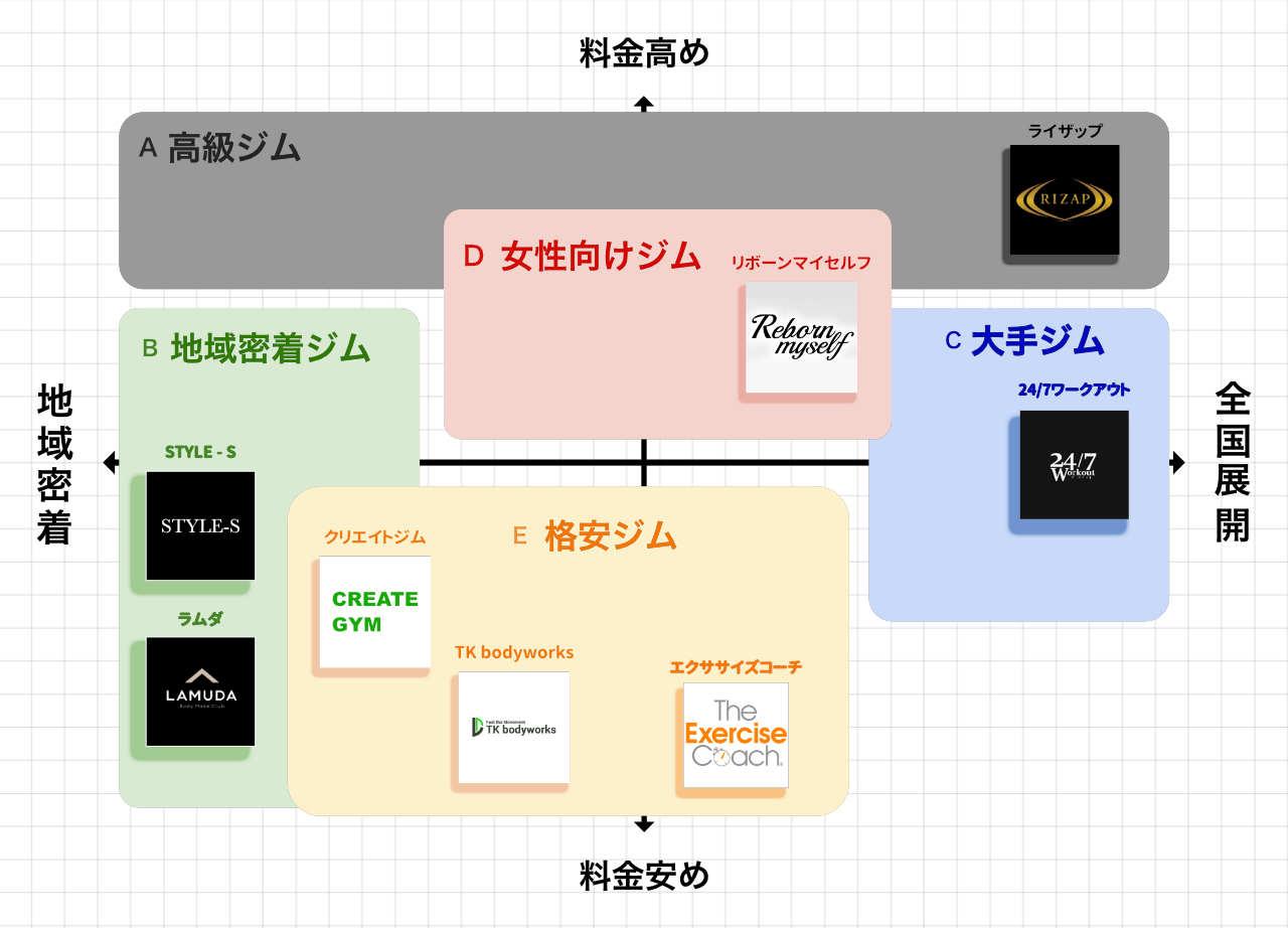 宇都宮のパーソナルトレーニングジムのポジションマップ