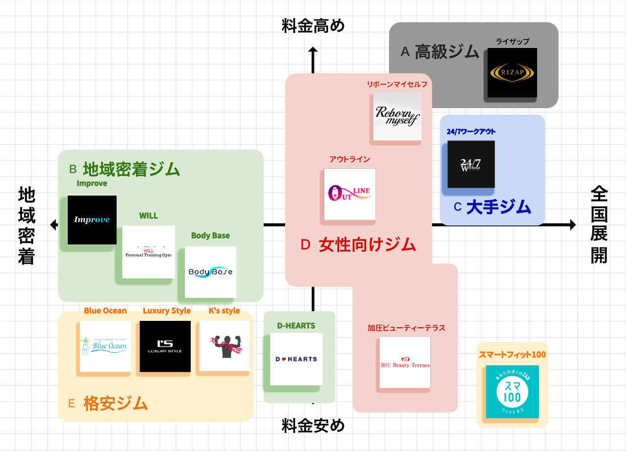 千葉のパーソナルトレーニングジムポジションマップ