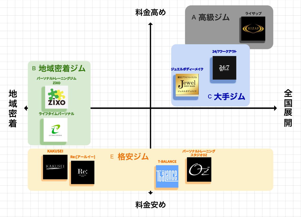 八王子のパーソナルトレーニングジムポジションマップ