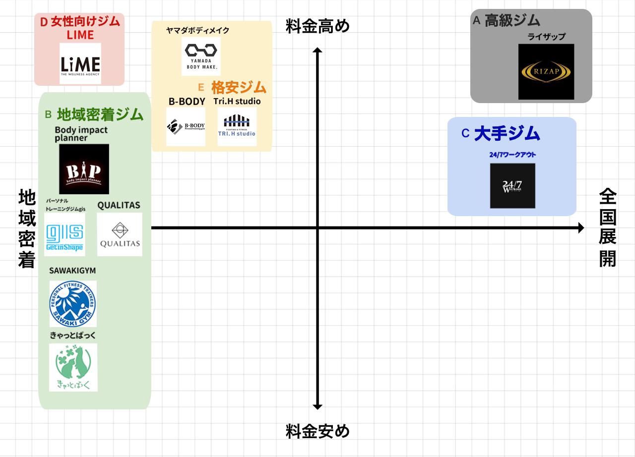 神楽坂・飯田橋のパーソナルトレーニングジムポジションマップ