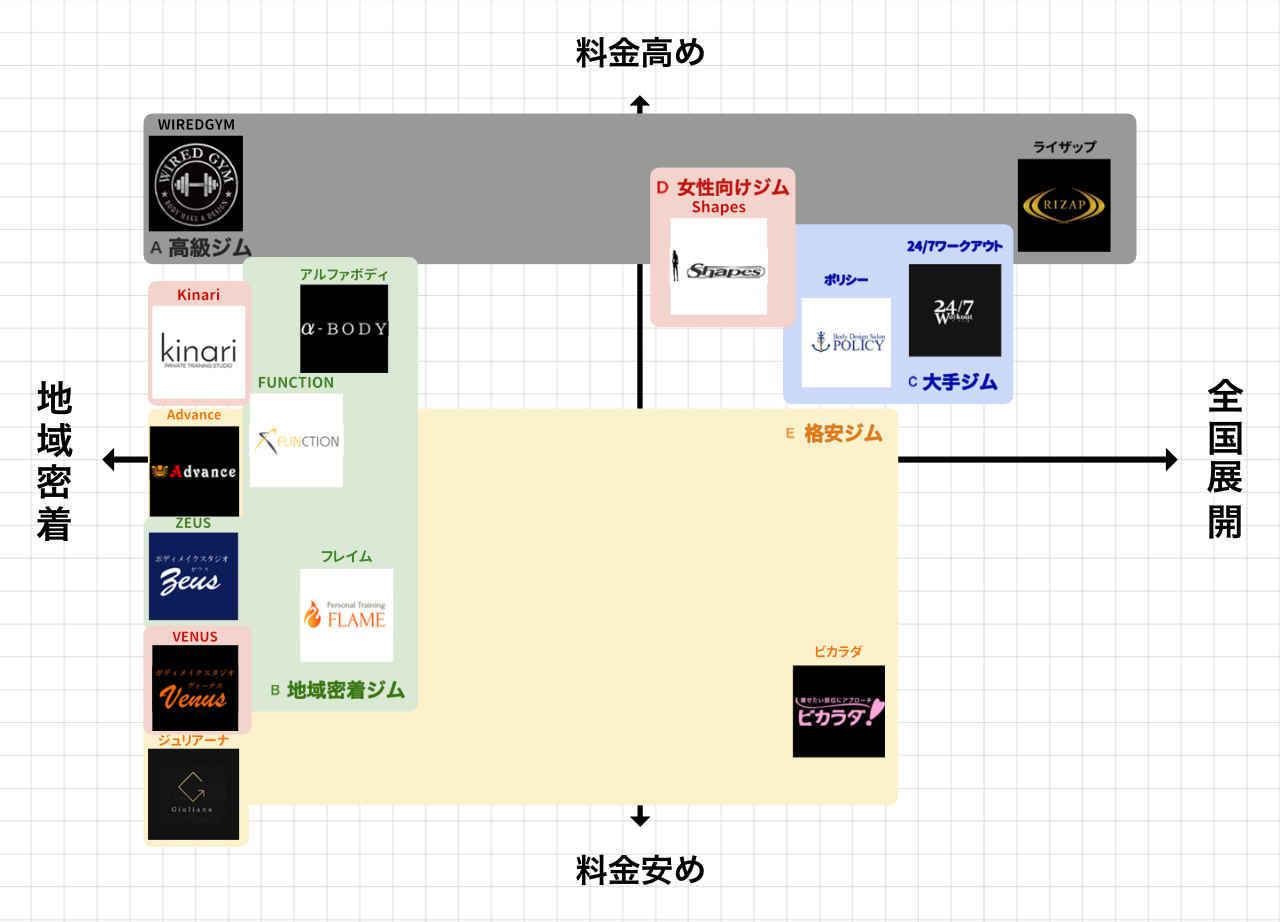 沖縄・那覇ののパーソナルトレーニングジムポジションマップ