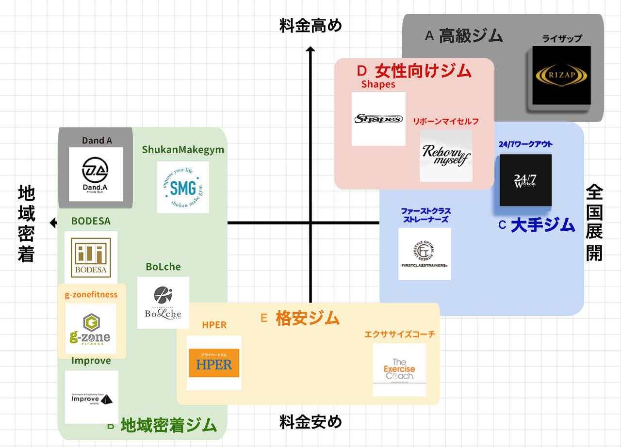 京都市のパーソナルトレーニングジムポジションマップ