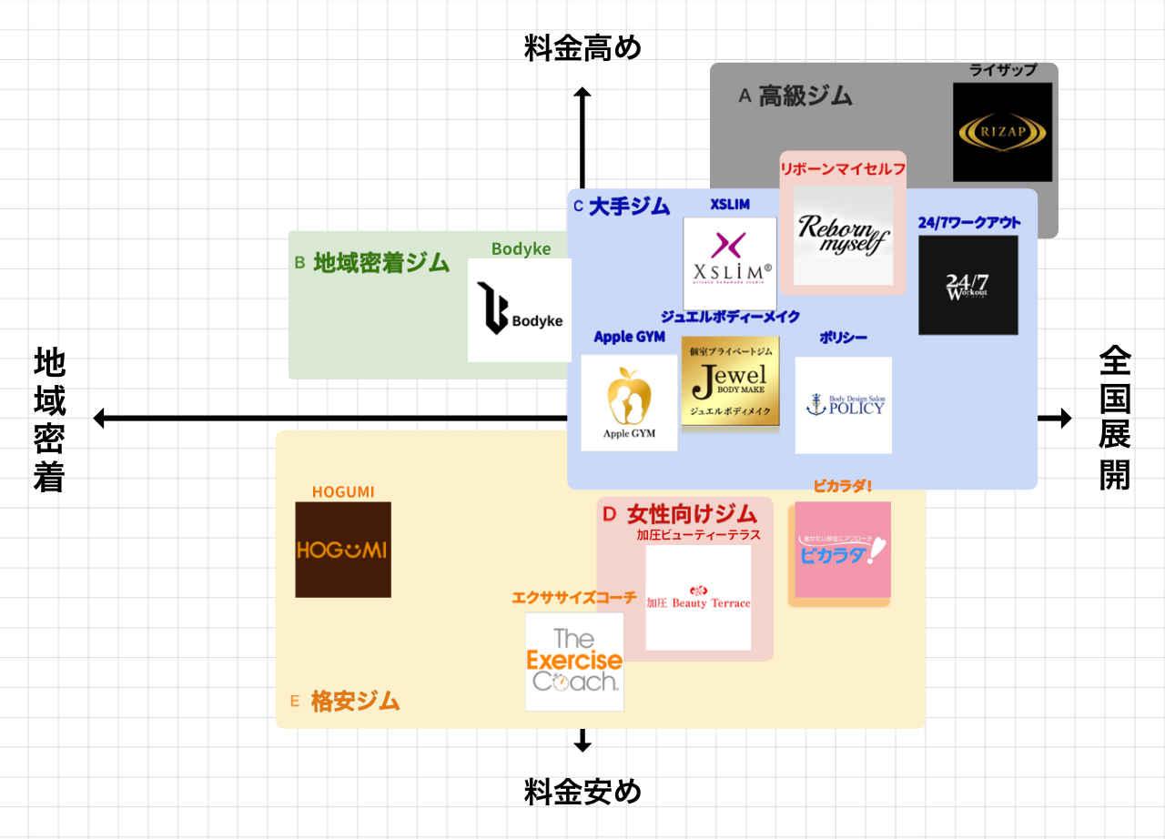 町田のパーソナルトレーニングジムポジションマップ