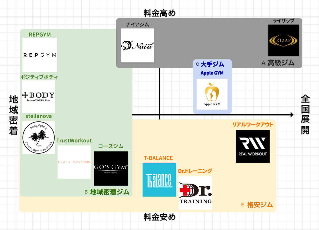 広島のパーソナルトレーニングジムポジションマップ