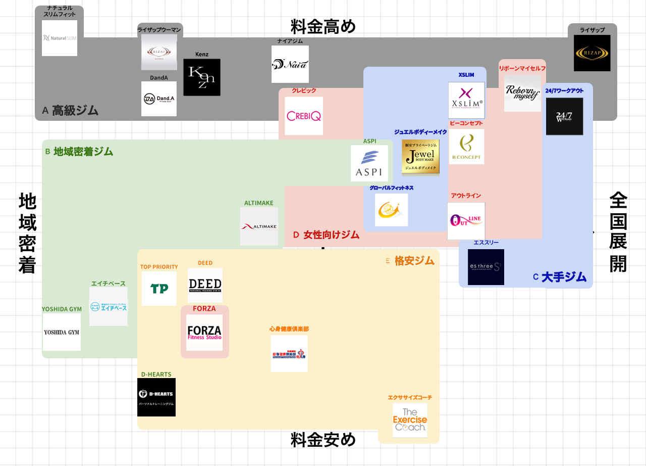 新宿のパーソナルトレーニングジムポジションマップ