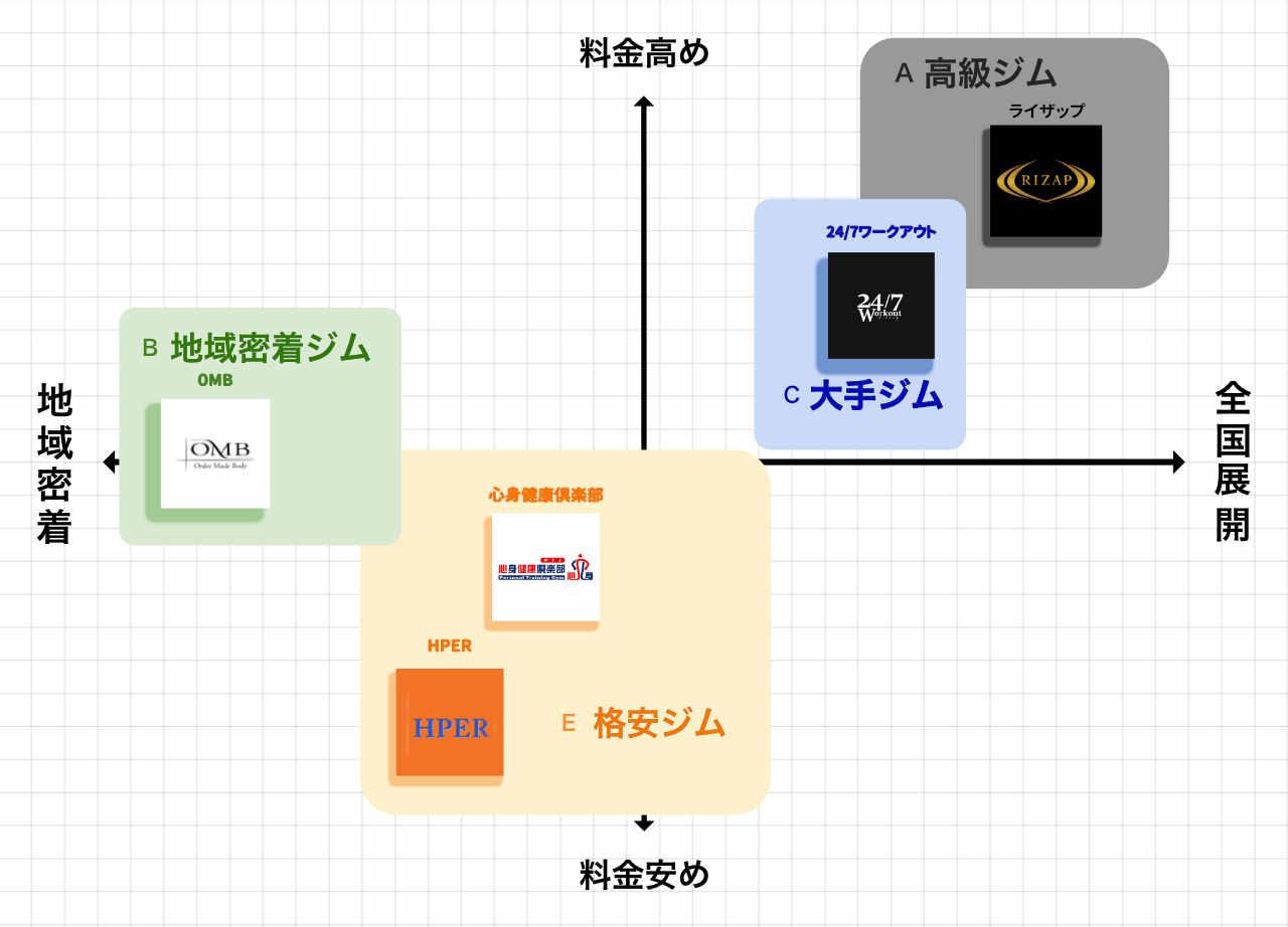 高槻のパーソナルトレーニングジムポジションマップ