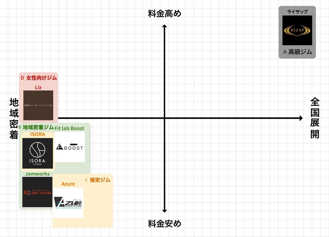 姫路市のパーソナルトレーニングジムポジションマップ